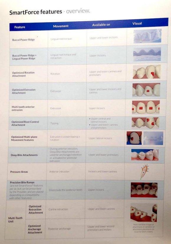 隱適美隱形牙套矯正流程-各種小附件及其功能圖表